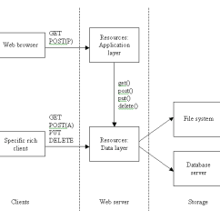 How To Draw A System Architecture Diagram Sonos Boost Wiring 3 Tiered Rest Web Application