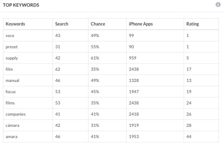 3 Factors that Affect Your Apps' Ranking in the Apple App
