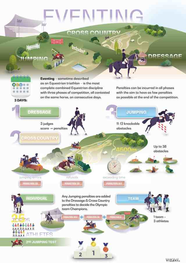 Eventing Format Infographic
