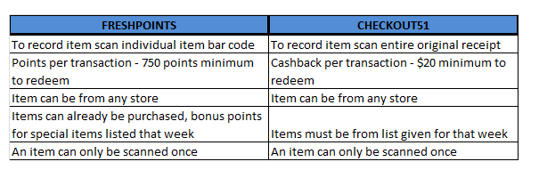 freshpoints comparison chart