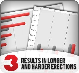 Sinrex results in longer and harder erections