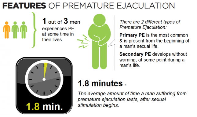 premature ejaculation infographic
