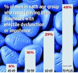 erectile dysfunction chart