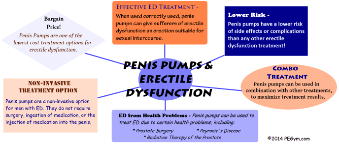 penis pumping erectile dysfunction infographic