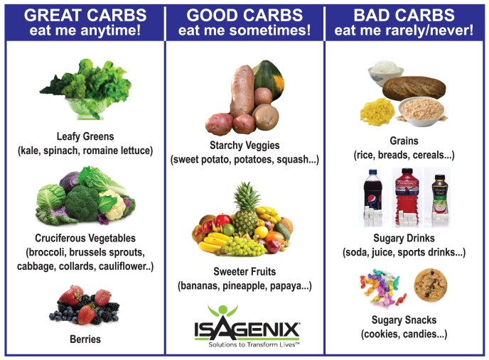 good vs bad carbs isagenix weight loss energy workout performance