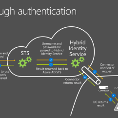 With Azure Ad Adfs Diagram Cub Cadet Wiring Lt1046 How To Fix An Pass Through Authentication Failure