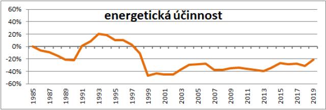 měření spotřeby, bilanční měření spotřeby tepla, energetická účinnost, výkonová regulace
