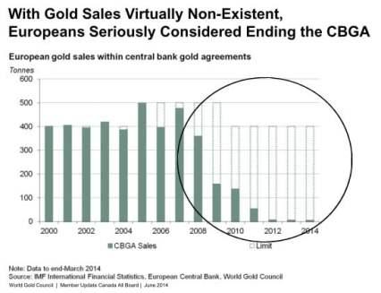 Carta penjualan emas dunia