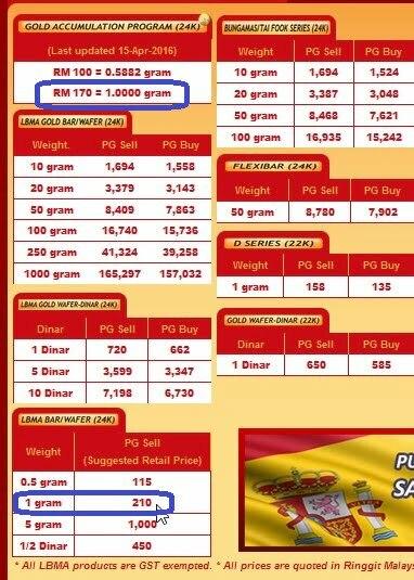 Harga emas 1 gram