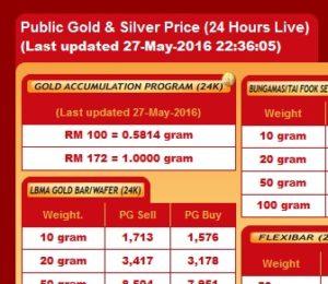 Harga emas GAP terendah bulan Mei 2016