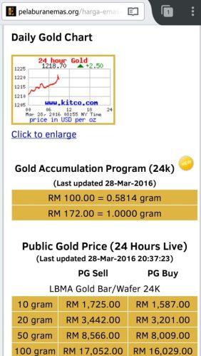 Harga emas GAP Public Gold - 28 Mac 2016 (Jam 8:37 malam)