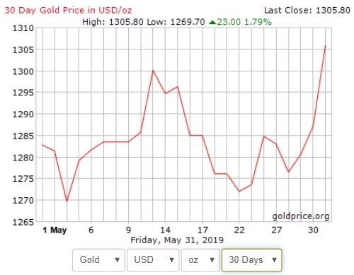 Harga emas vs USD dalam tempoh 30 hari - 1 Mei hingga 31 Mei 2019.