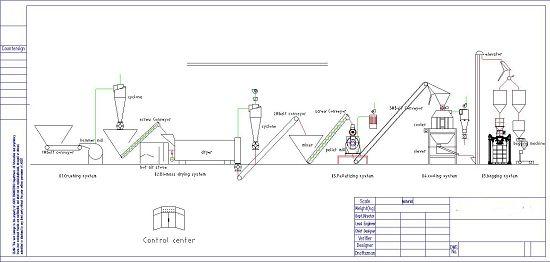 Large capacity wood pellet production line 1-6T/H