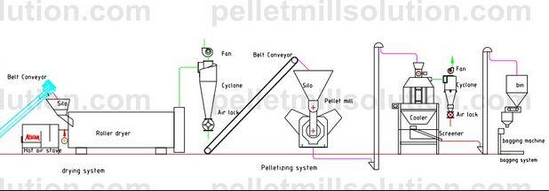 Sawdust Wood Pellet Making Process|Pellet Plant
