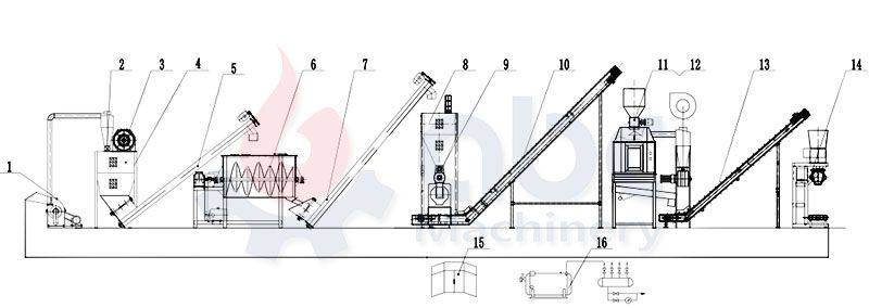 Small Scale Poultry Feed Mill Layout Design for 1-2 ton/h