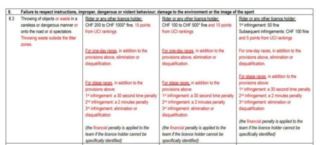 Detalhe da Regra UCI | Fonte: UCI