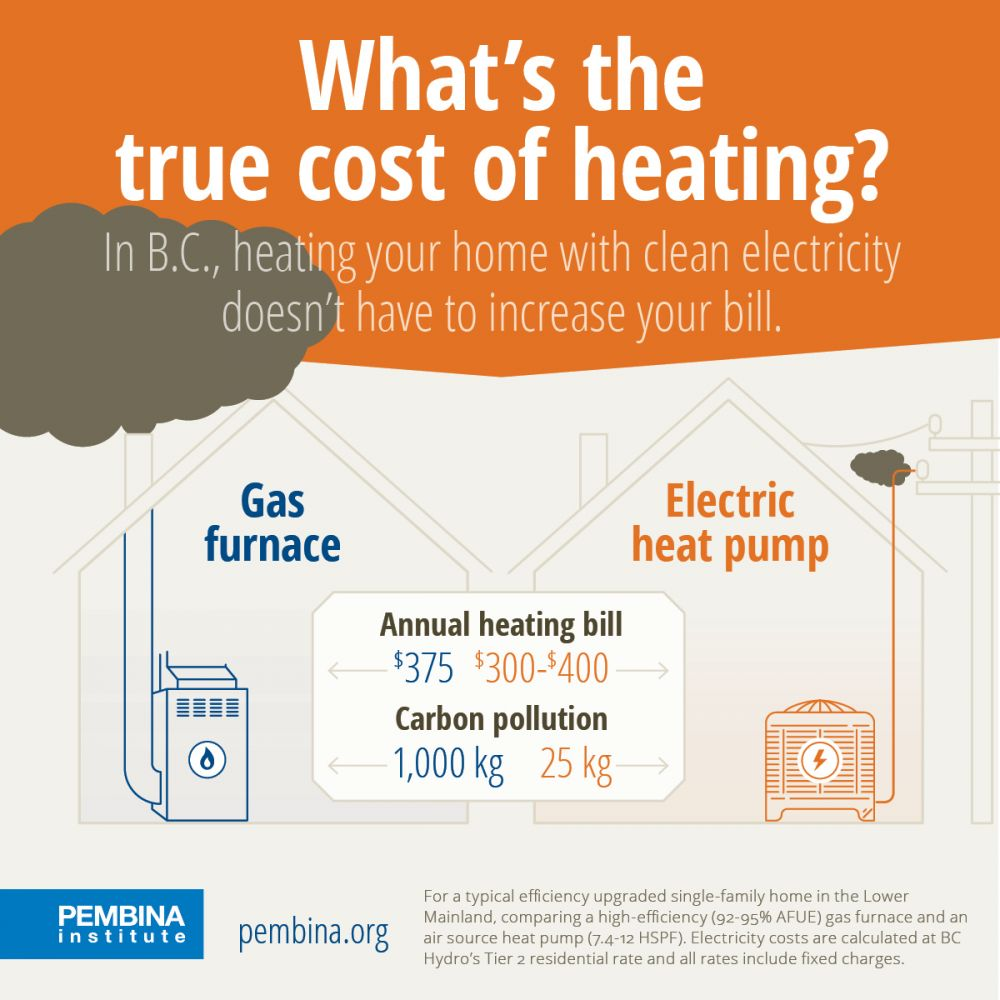 Gas vs. electricity? Comparing home heating costs in B.C