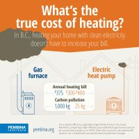 Gas vs. electricity? Comparing home heating costs in B.C ...
