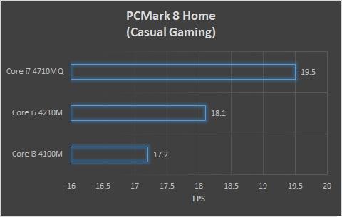 PCMark 8 Casual Gaming