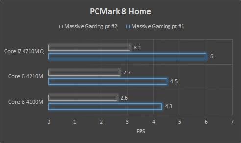 PCMark 8 Home Massive Gaming