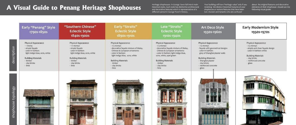 Get to Know Your Penang Heritage Buildings