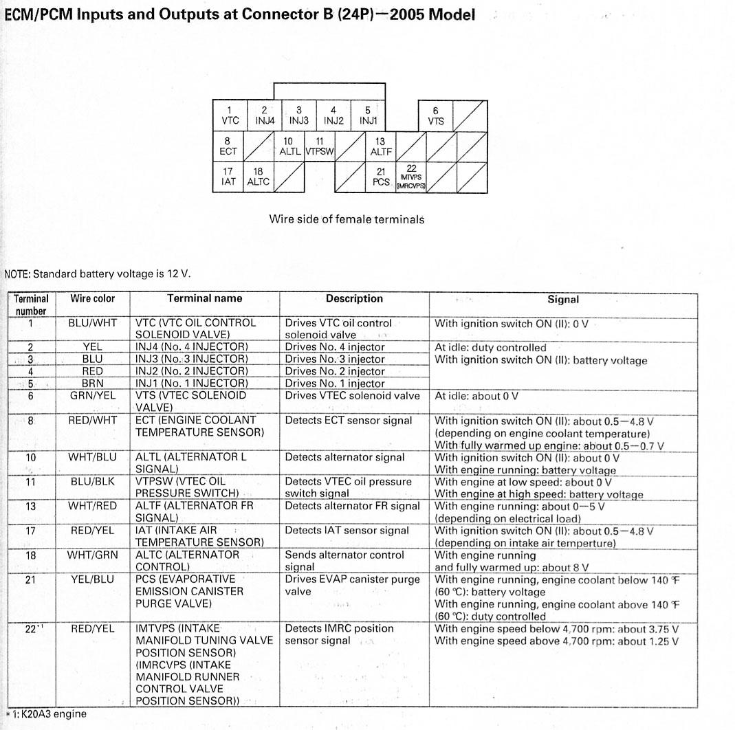 2006 honda civic abs wiring diagram stihl fs 250 parts acura rsx ecu free engine image for