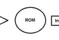 Pengertian ROM Dan Fungsinya Beserta Cara Kerjanya