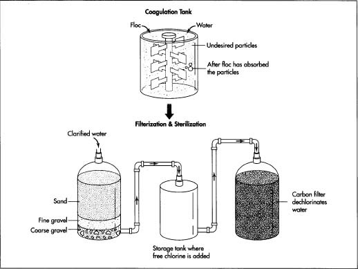 Carbonated drinks CO2 liquid blending tank mixing
