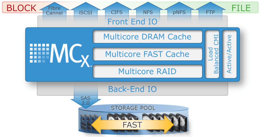 VNX_MCx_Optimisation