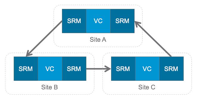 STO7973_SRM-3-site-config