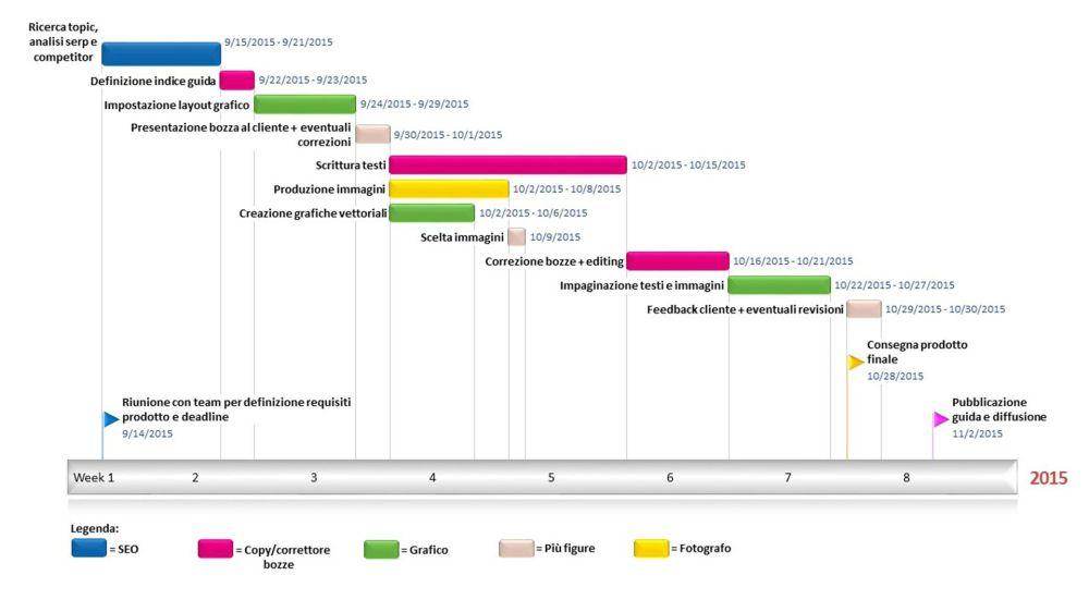 medium resolution of diagramma di gantt per project management