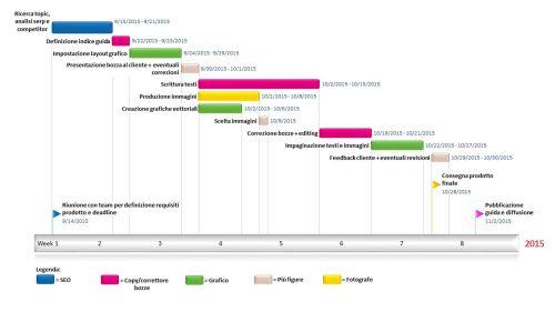 small resolution of diagramma di gantt per project management