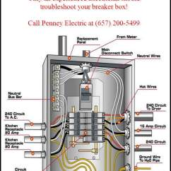 Wiring A Breaker Box Diagram International 4700 Pdf Circuit U0026 Dedicated Circuits Penney Electric C10 Lic 1014853a U201cdedicated U201d