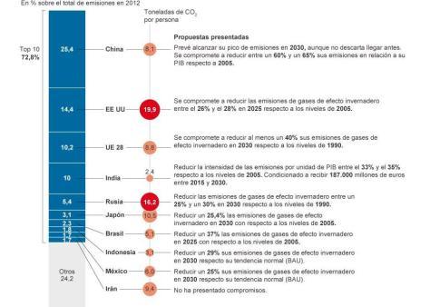 porcentaje_emisiones