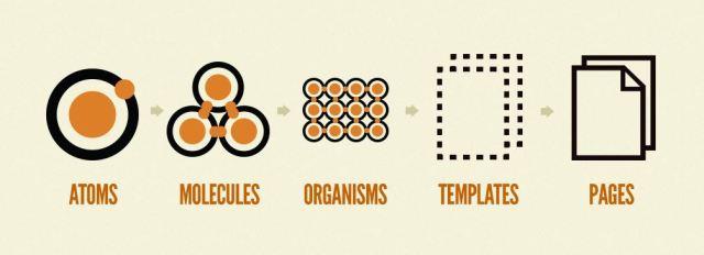 Diseño atómico, átomos, moléculas, organismos y plantillas