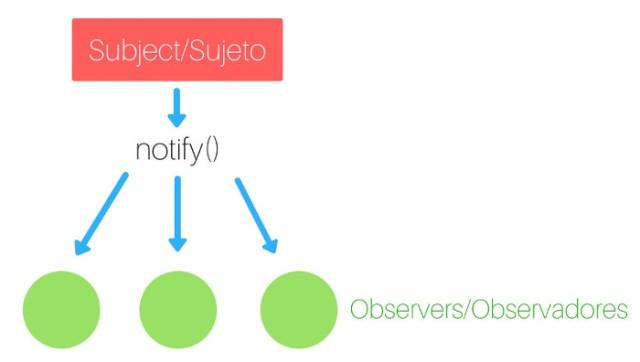 Patrón de diseño observador simplificado