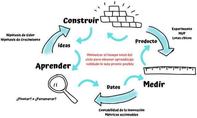 Ciclo Construir, Medir, Aprender