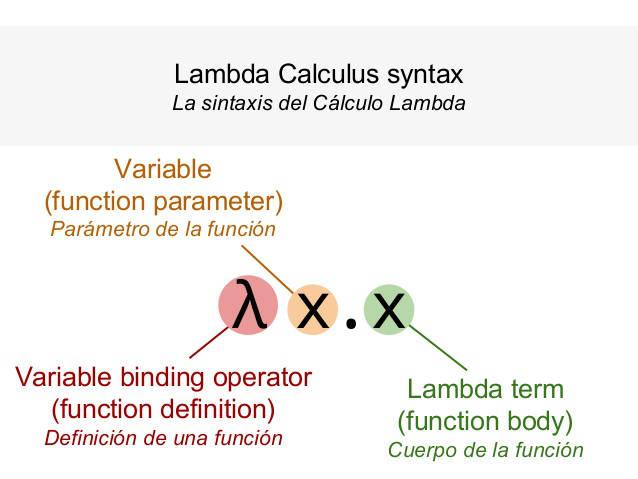 Sintaxis calculo lambda, programación funcional