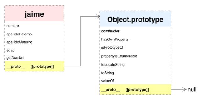 jaime --> Object.prototype