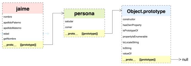 Enlace [[prototype]], jaime --> persona --> Object.prototype