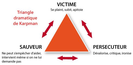 """Résultat de recherche d'images pour """"triangle infernal en psychologie"""""""