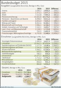 Bundesbudget