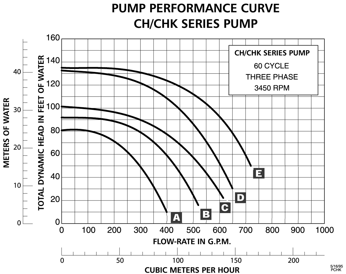 Worthington Lr Pump Performance Curve Pictures to Pin on