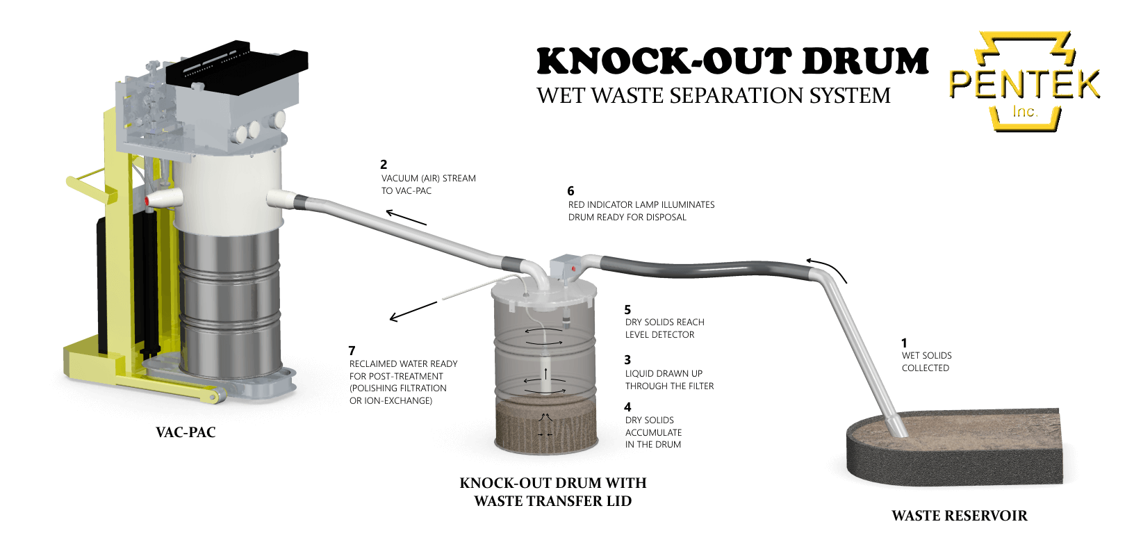 diagram of solid liquid and gas xs650 wiring chopper knock-out drum | pentek, inc.