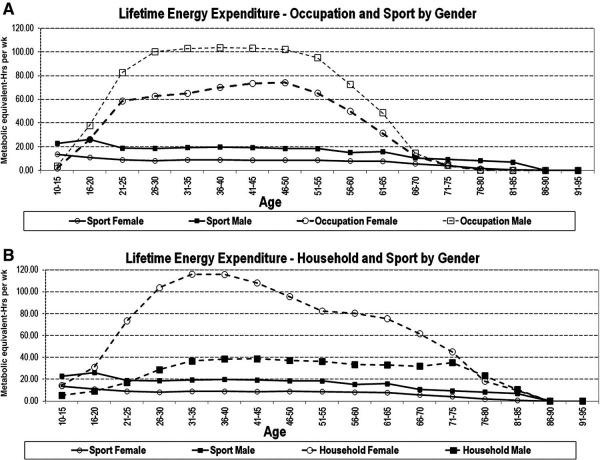 grafikon potrosnja energije tokom zivota