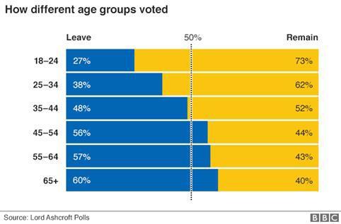 bregzit-statistika-glasanje-referendum-mladi-stari