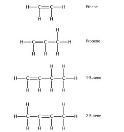 name and draw the structural formulas for the four smallest alkenes  [ 1500 x 1373 Pixel ]