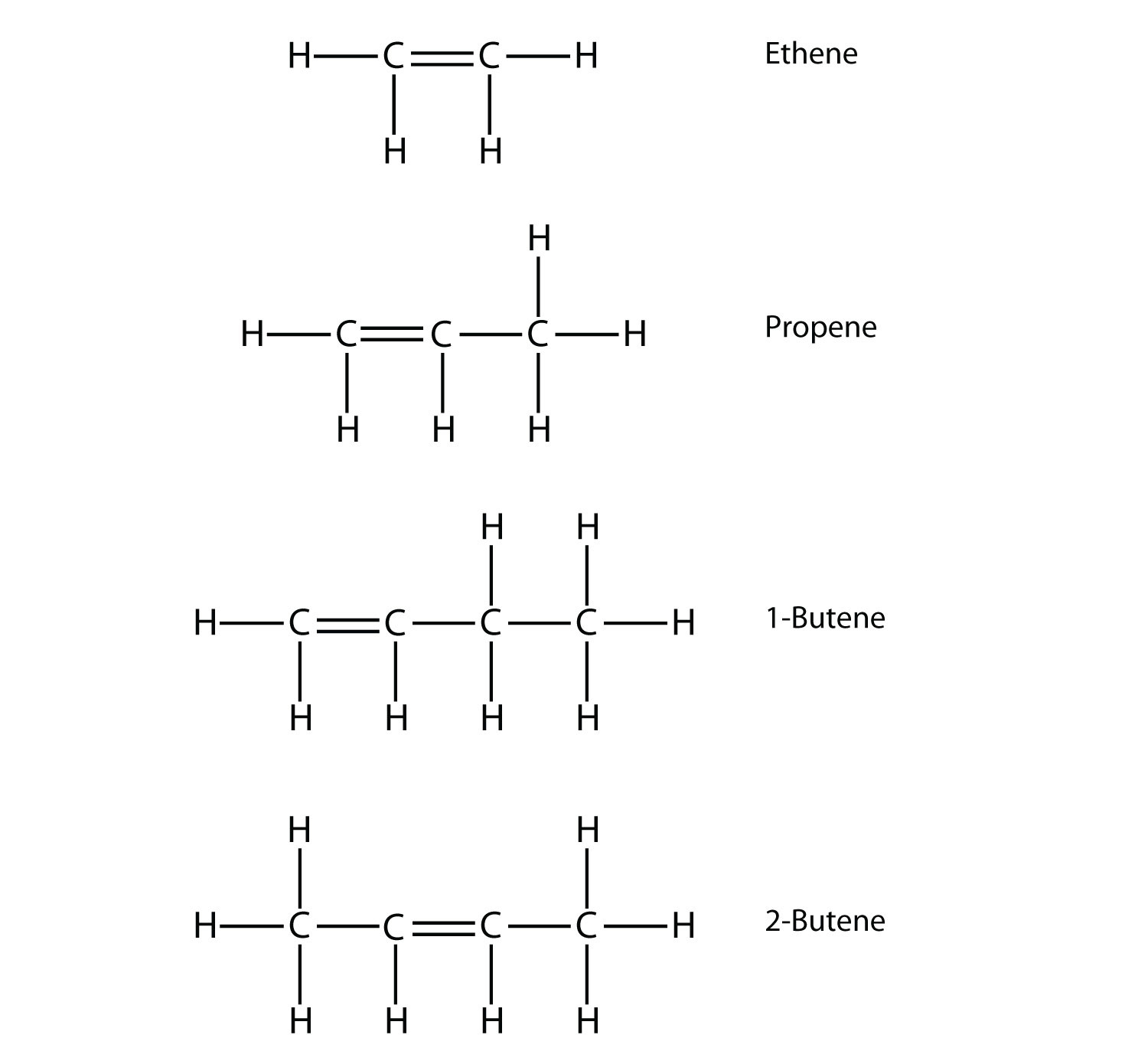hight resolution of name and draw the structural formulas for the four smallest alkenes