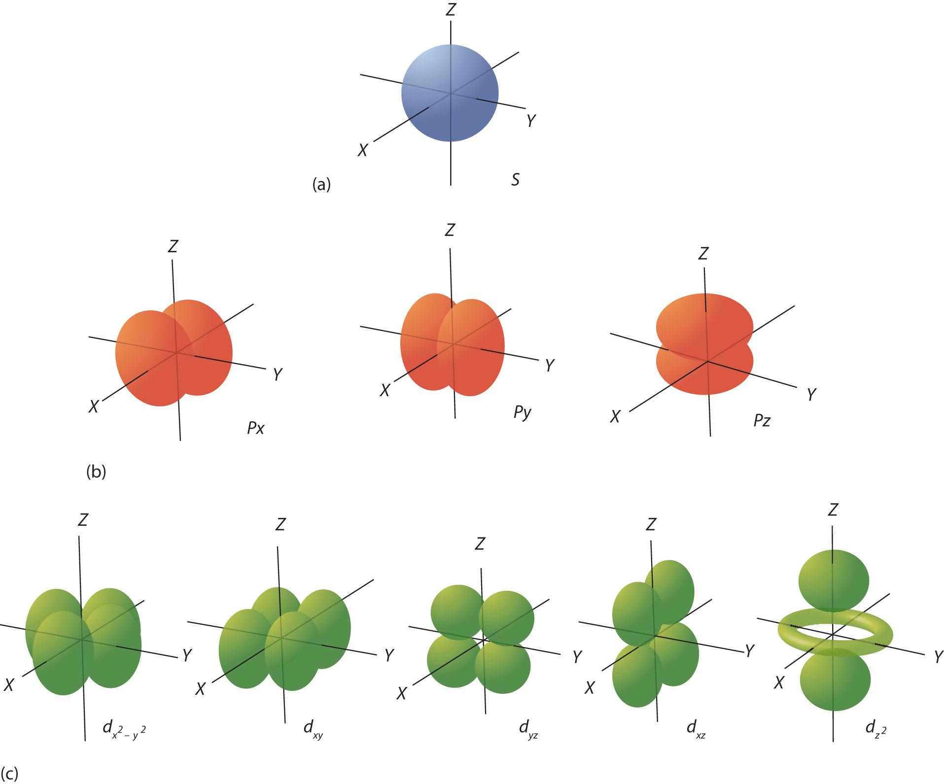hight resolution of krypton dot diagram