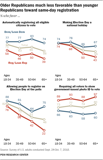 Older Republicans much less favorable than younger Republicans toward same-day registration